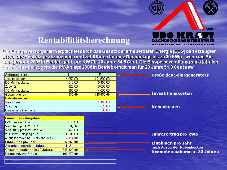 Größe des Solargenerators Investitionskosten Nebenkosten Jahresertrag pro kWp Einahmen pro Jahr nach Abzug der Nebenkosten Gesamteinnahmen in 20 Jahren Rentabilitätsberechnung Der Energieversorger ist verpflichtet durch das Gesetz der erneuerbaren Energie (EEG) den erzeugten Storm der PV-Anlage abzunehmen und zahlt Ihnen für eine Dachanlage bis zu 30 KWp, wenn die PV- Anlage noch 2005 in Betrieb geht, pro KW für 20 Jahre 54,5 Cent.