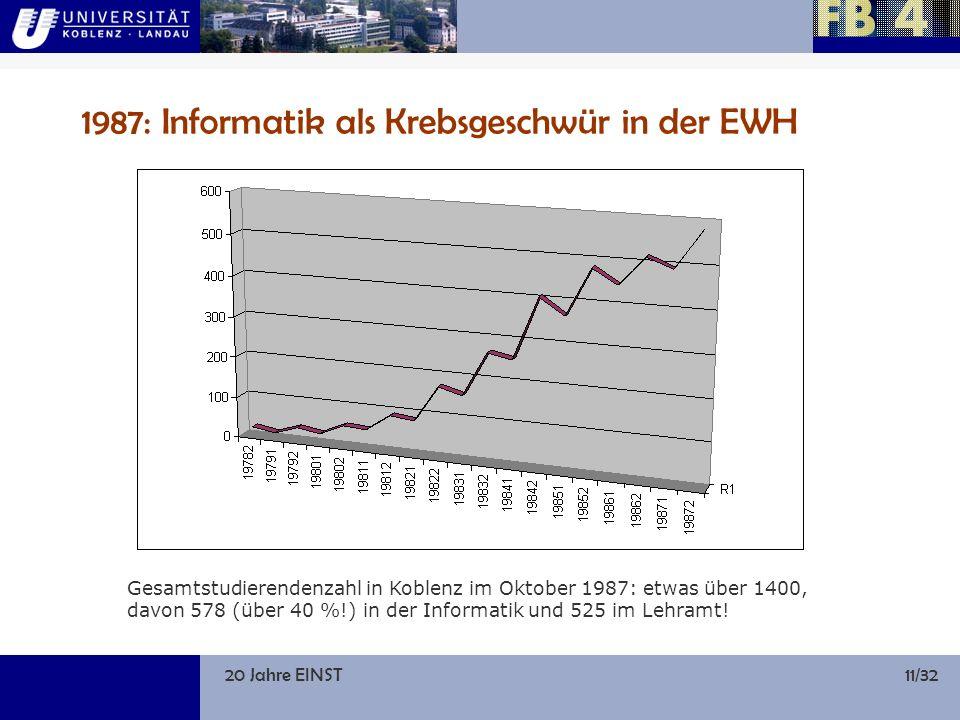 20 Jahre EINST11/32 1987: Informatik als Krebsgeschwür in der EWH Gesamtstudierendenzahl in Koblenz im Oktober 1987: etwas über 1400, davon 578 (über 40 %!) in der Informatik und 525 im Lehramt!