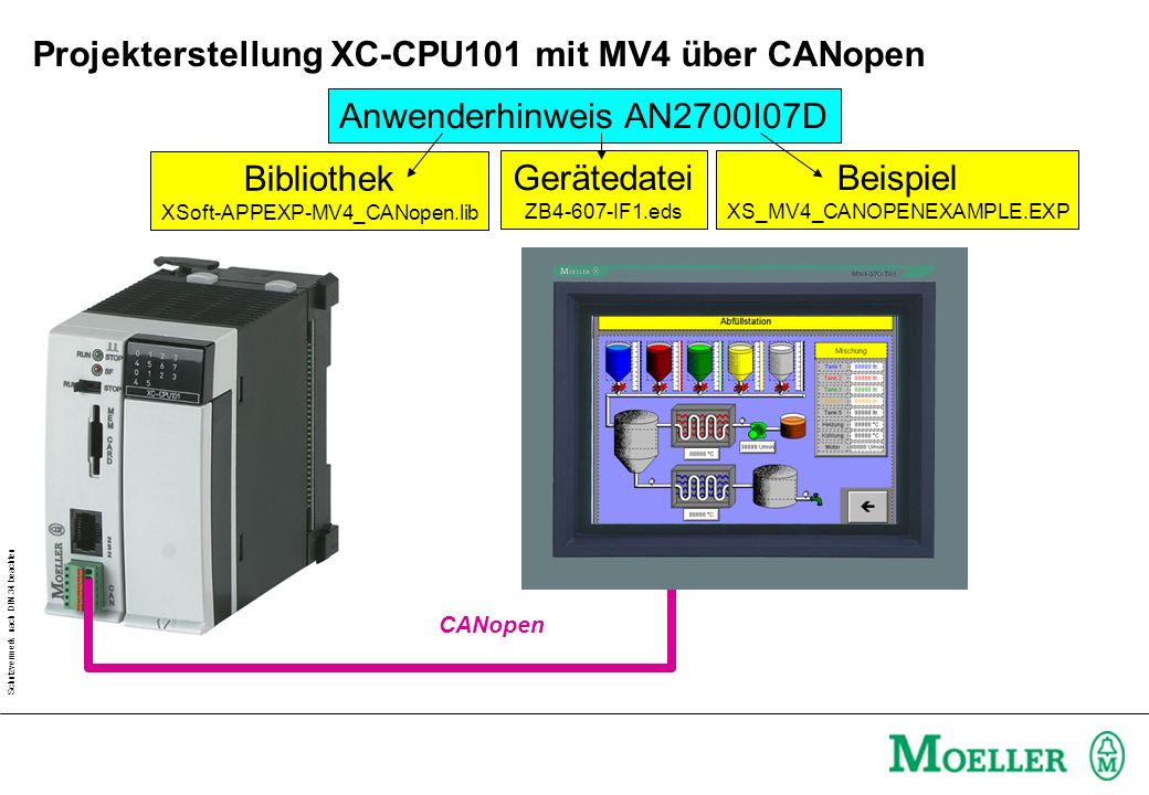 Schutzvermerk nach DIN 34 beachten CANopen Projekterstellung XC-CPU101 mit MV4 über CANopen Anwenderhinweis AN2700I07D Bibliothek XSoft-APPEXP-MV4_CANopen.lib Gerätedatei ZB4-607-IF1.eds Beispiel XS_MV4_CANOPENEXAMPLE.EXP