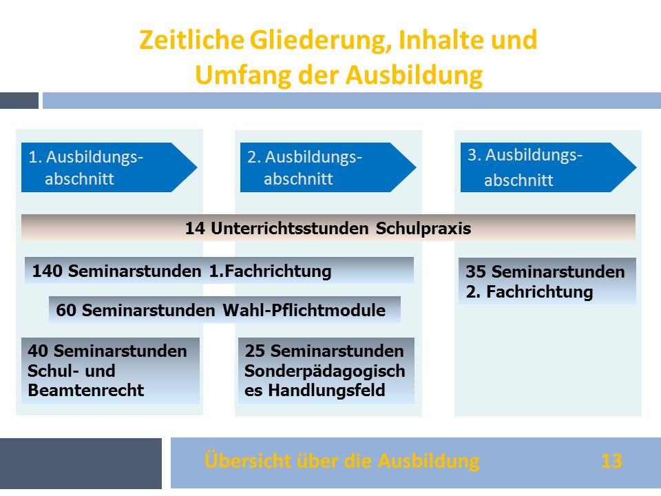 Übersicht über die Ausbildung 13 Zeitliche Gliederung, Inhalte und Umfang der Ausbildung 1. Ausbildungs- abschnitt 2. Ausbildungs- abschnitt 3. Ausbil