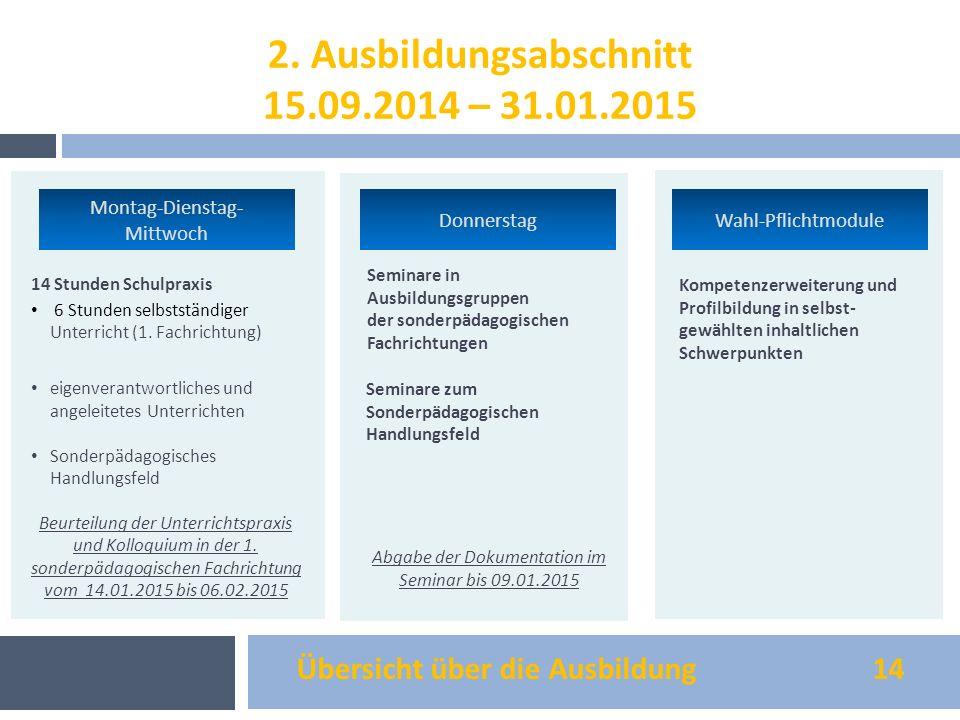 Übersicht über die Ausbildung 14 14 Stunden Schulpraxis 6 Stunden selbstständiger Unterricht (1. Fachrichtung) eigenverantwortliches und angeleitetes