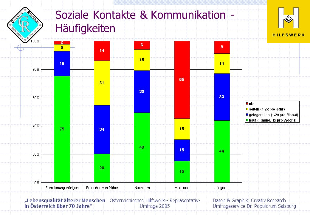 Lebensqualität älterer Menschen in Österreich über 70 Jahre Daten & Graphik: Creativ Research Umfrageservice Dr.