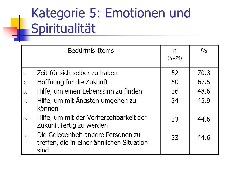 Kategorie 5: Emotionen und Spiritualität Bedürfnis-Itemsn (n=74) % 1. Zeit für sich selber zu haben 2. Hoffnung für die Zukunft 3. Hilfe, um einen Leb