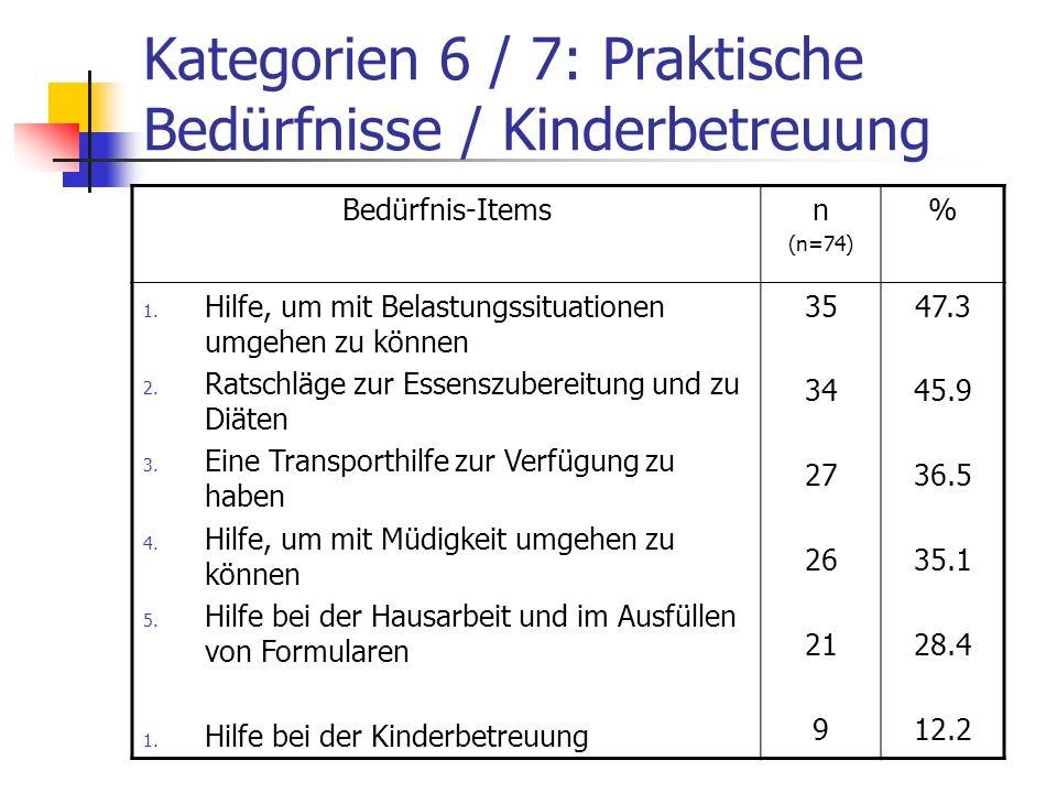 Kategorien 6 / 7: Praktische Bedürfnisse / Kinderbetreuung Bedürfnis-Itemsn (n=74) % 1. Hilfe, um mit Belastungssituationen umgehen zu können 2. Ratsc