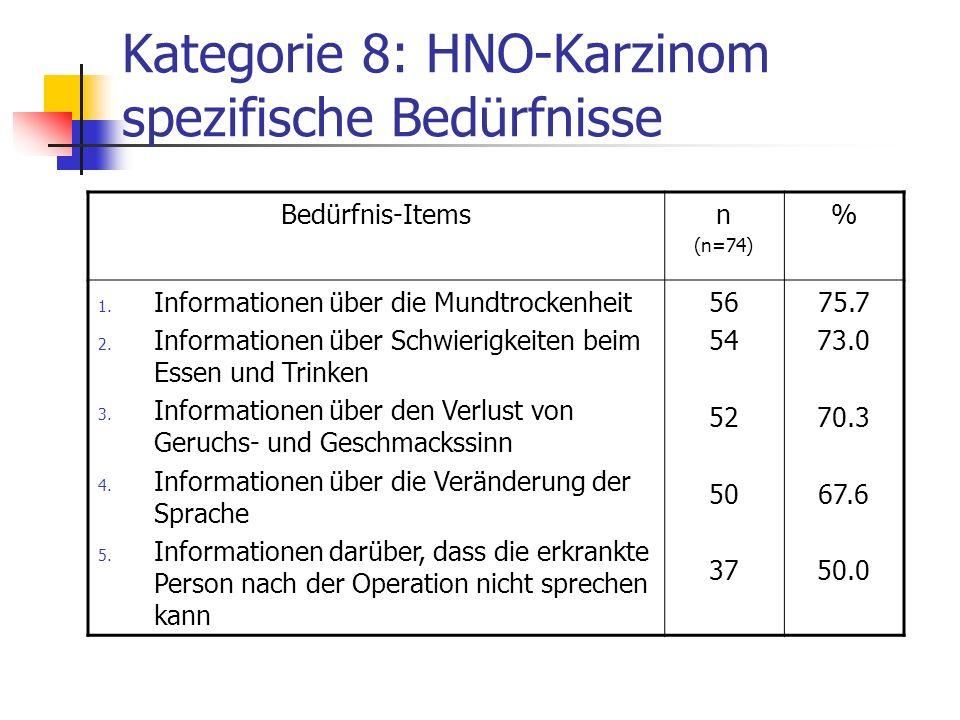 Kategorie 8: HNO-Karzinom spezifische Bedürfnisse Bedürfnis-Itemsn (n=74) % 1. Informationen über die Mundtrockenheit 2. Informationen über Schwierigk