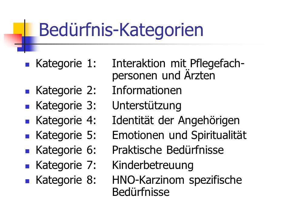 Bedürfnis-Kategorien Kategorie 1:Interaktion mit Pflegefach- personen und Ärzten Kategorie 2:Informationen Kategorie 3:Unterstützung Kategorie 4:Ident