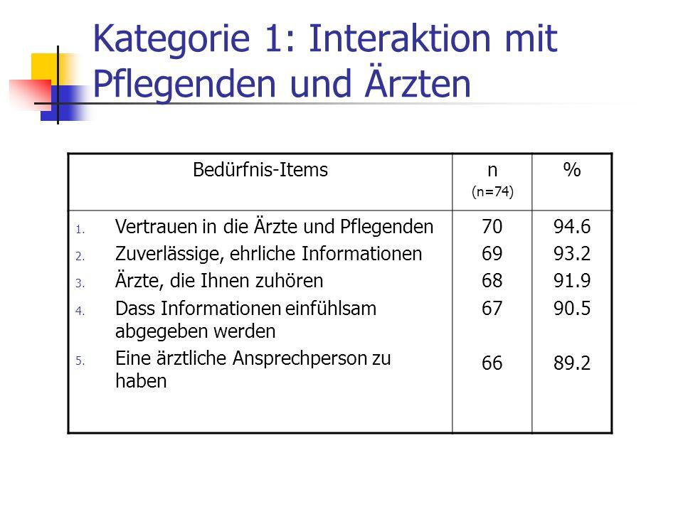 Kategorie 1: Interaktion mit Pflegenden und Ärzten Bedürfnis-Itemsn (n=74) % 1. Vertrauen in die Ärzte und Pflegenden 2. Zuverlässige, ehrliche Inform