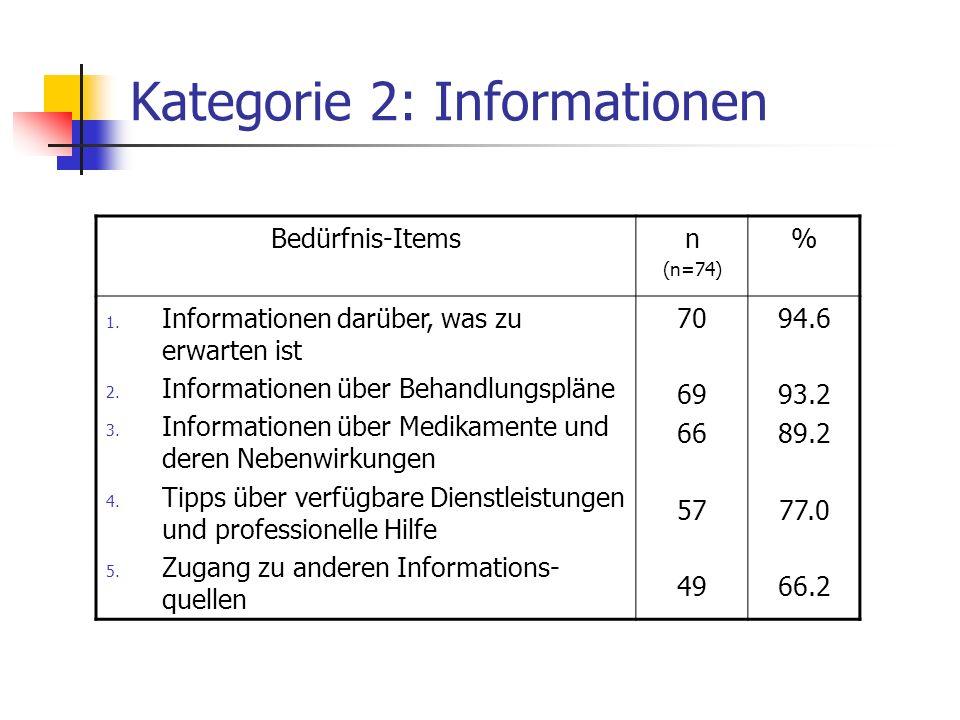 Kategorie 2: Informationen Bedürfnis-Itemsn (n=74) % 1. Informationen darüber, was zu erwarten ist 2. Informationen über Behandlungspläne 3. Informati