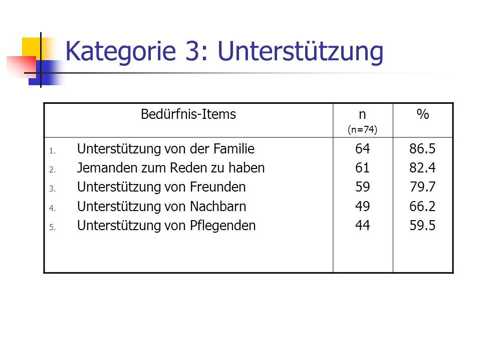 Kategorie 4: Identität Bedürfnis-Itemsn (n=74) % 1.