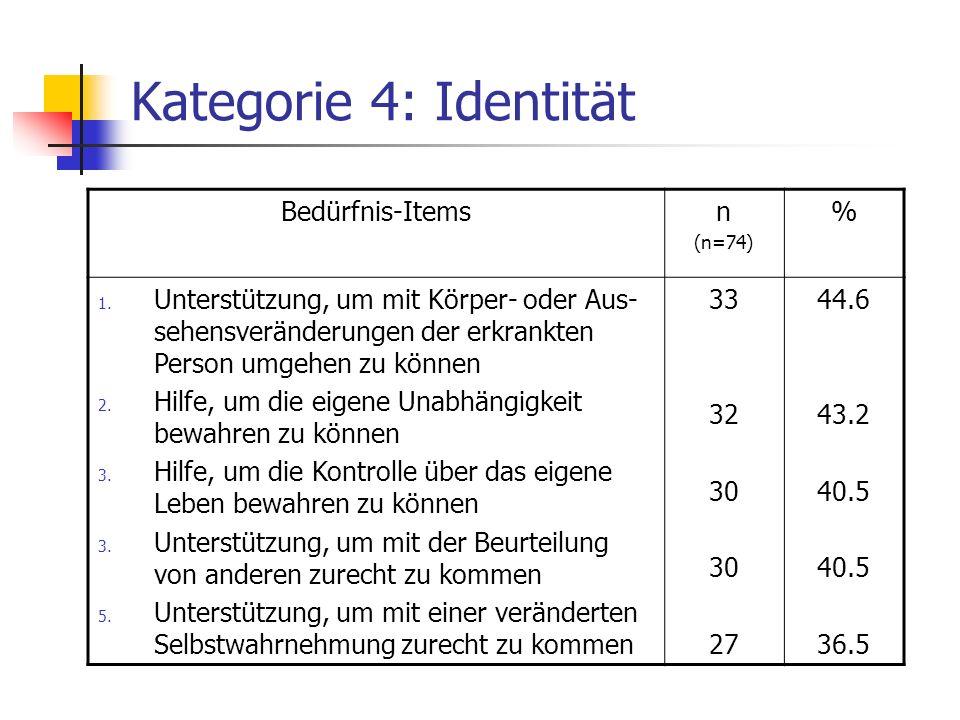 Kategorie 4: Identität Bedürfnis-Itemsn (n=74) % 1. Unterstützung, um mit Körper- oder Aus- sehensveränderungen der erkrankten Person umgehen zu könne