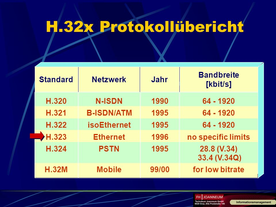 H.32x Protokollübericht 64 - 1920 no specific limits 28.8 (V.34) 33.4 (V.34Q) for low bitrate N-ISDN B-ISDN/ATM isoEthernet Ethernet PSTN Mobile 1990