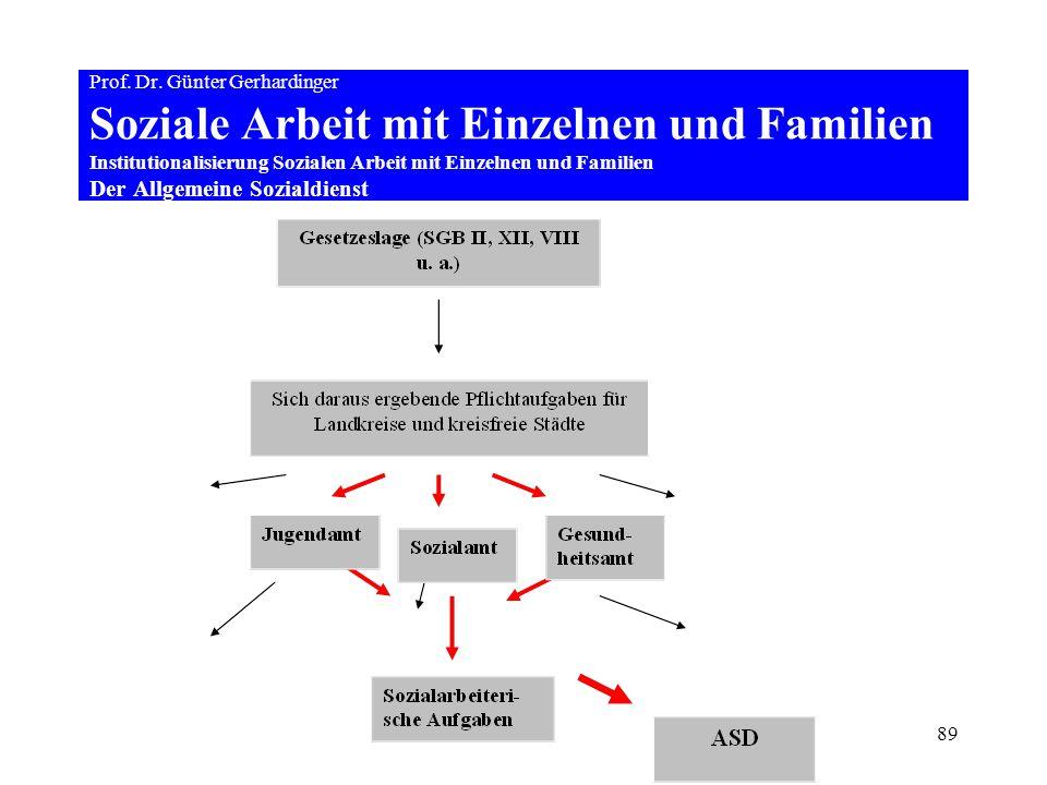 89 Prof. Dr. Günter Gerhardinger Soziale Arbeit mit Einzelnen und Familien Institutionalisierung Sozialen Arbeit mit Einzelnen und Familien Der Allgem
