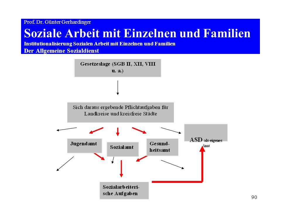 90 Prof. Dr. Günter Gerhardinger Soziale Arbeit mit Einzelnen und Familien Institutionalisierung Sozialen Arbeit mit Einzelnen und Familien Der Allgem