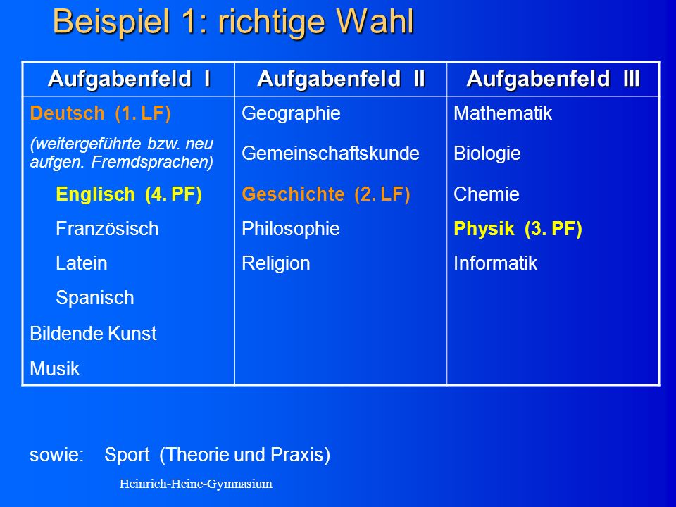 Beispiel 1: richtige Wahl Aufgabenfeld I Aufgabenfeld II Aufgabenfeld III Deutsch (1.