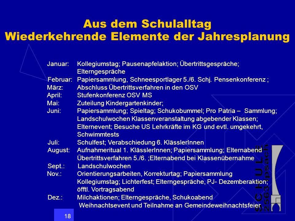 18 Aus dem Schulalltag Wiederkehrende Elemente der Jahresplanung Januar:Kollegiumstag; Pausenapfelaktion; Übertrittsgespräche; Elterngespräche Februar
