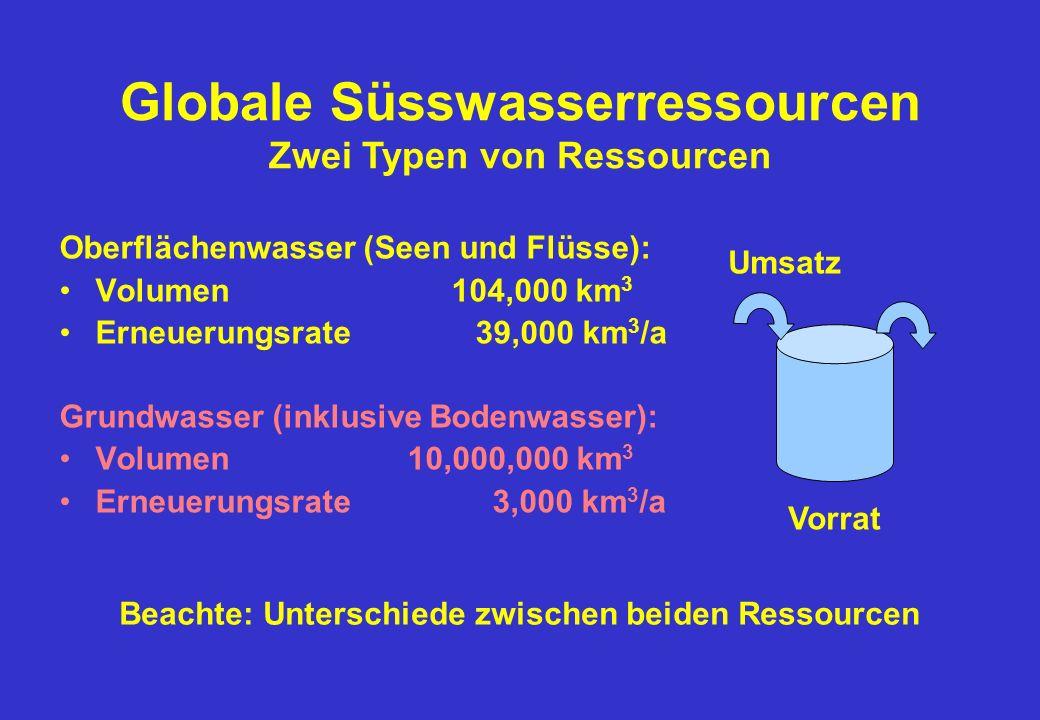 Oberflächenwasser (Seen und Flüsse): Volumen 104,000 km 3 Erneuerungsrate 39,000 km 3 /a Grundwasser (inklusive Bodenwasser): Volumen 10,000,000 km 3 Erneuerungsrate 3,000 km 3 /a Globale Süsswasserressourcen Zwei Typen von Ressourcen Vorrat Umsatz Beachte: Unterschiede zwischen beiden Ressourcen