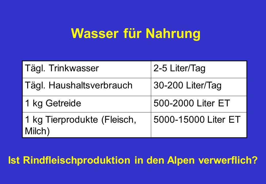 Wasser für Nahrung Tägl.Trinkwasser2-5 Liter/Tag Tägl.