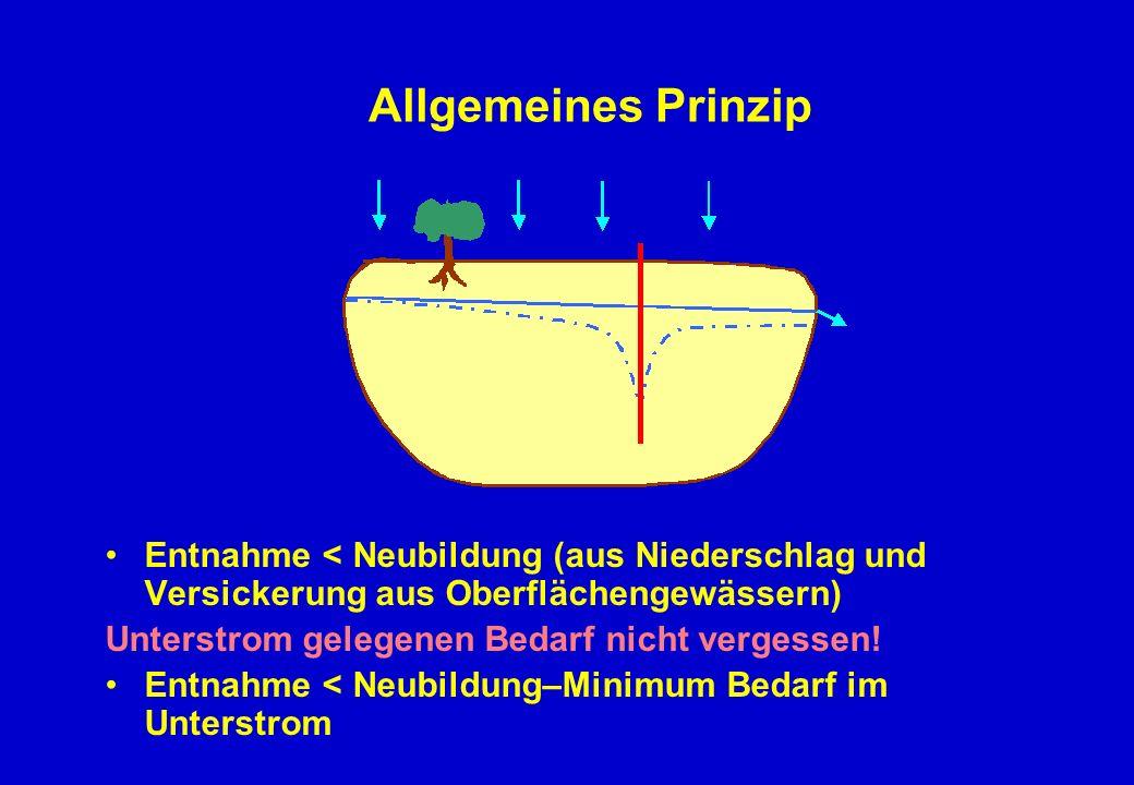 Allgemeines Prinzip Entnahme < Neubildung (aus Niederschlag und Versickerung aus Oberflächengewässern) Unterstrom gelegenen Bedarf nicht vergessen.