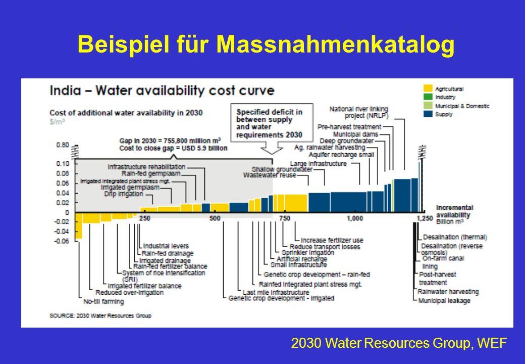 Beispiel für Massnahmenkatalog 2030 Water Resources Group, WEF
