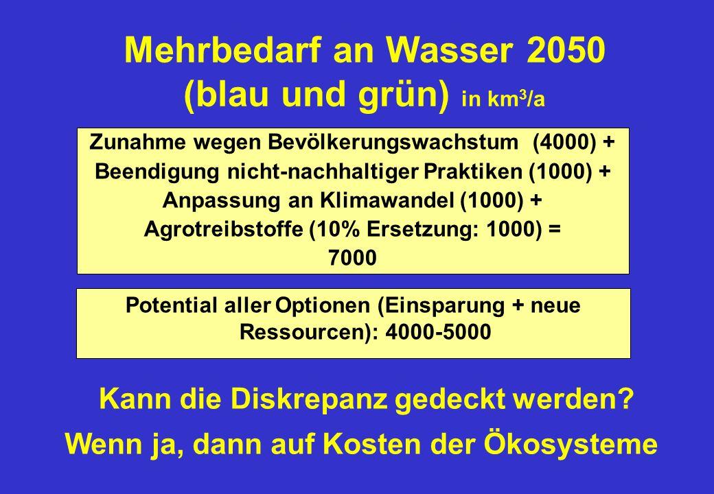 Mehrbedarf an Wasser 2050 (blau und grün) in km 3 /a Zunahme wegen Bevölkerungswachstum (4000) + Beendigung nicht-nachhaltiger Praktiken (1000) + Anpassung an Klimawandel (1000) + Agrotreibstoffe (10% Ersetzung: 1000) = 7000 Potential aller Optionen (Einsparung + neue Ressourcen): 4000-5000 Kann die Diskrepanz gedeckt werden.