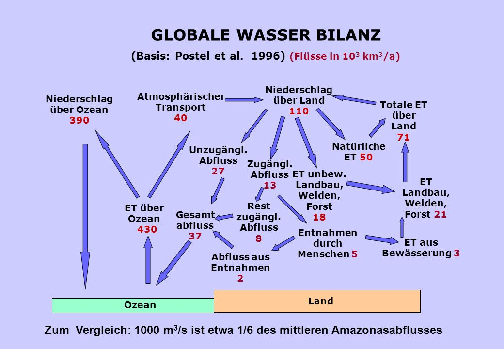 GLOBALE WASSER BILANZ (Basis: Postel et al.