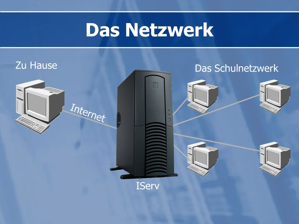 IServ ist am Schulnetzwerk angeschlossen und von jedem Schulrechner aus erreichbar IServ ist mit dem Internet verbunden und somit von überall erreichb