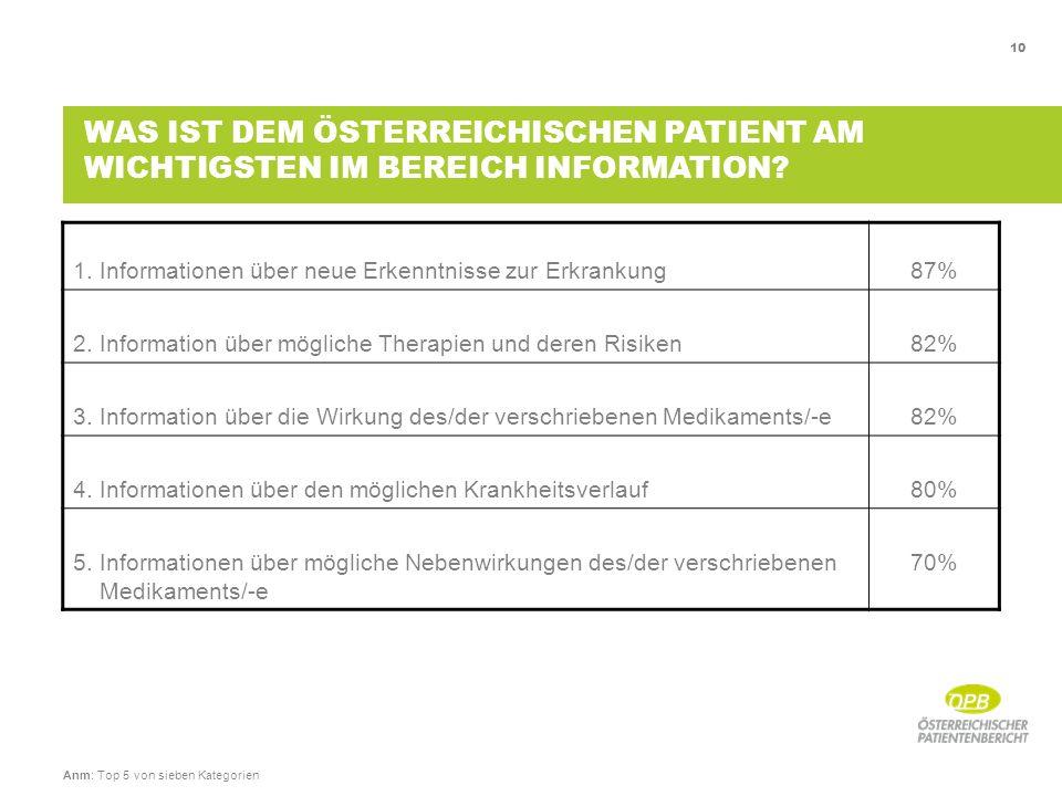 10 1. Informationen über neue Erkenntnisse zur Erkrankung87% 2.