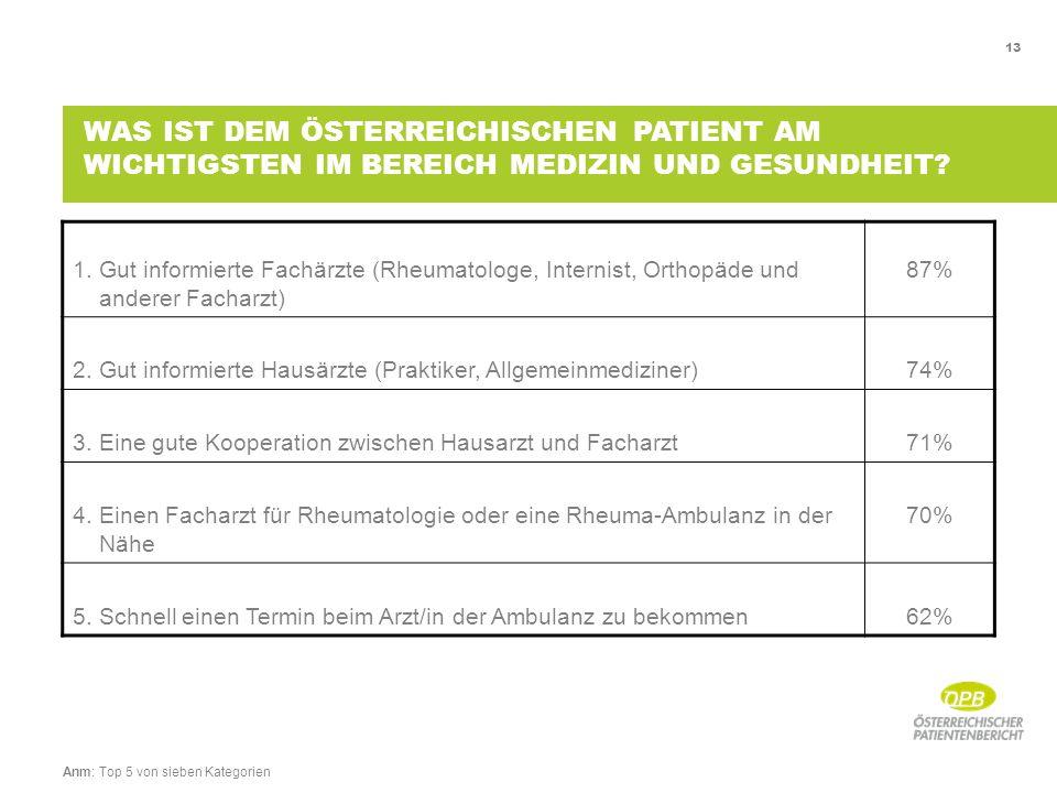 13 1. Gut informierte Fachärzte (Rheumatologe, Internist, Orthopäde und anderer Facharzt) 87% 2.