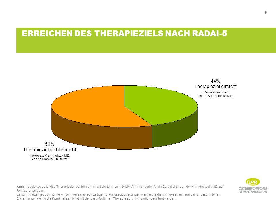 5 ERREICHEN DES THERAPIEZIELS NACH RADAI-5 44% Therapieziel erreicht - Remissionsniveau - milde Krankheitsaktivität 56% Therapieziel nicht erreicht - moderate Krankheitsaktivität - hohe Krankheitsaktivität Anm.: Idealerweise ist das Therapieziel bei früh diagnostizierter rheumatoider Arthritis (early rA) ein Zurückdrängen der Krankheitsaktivität auf Remissionsniveau.