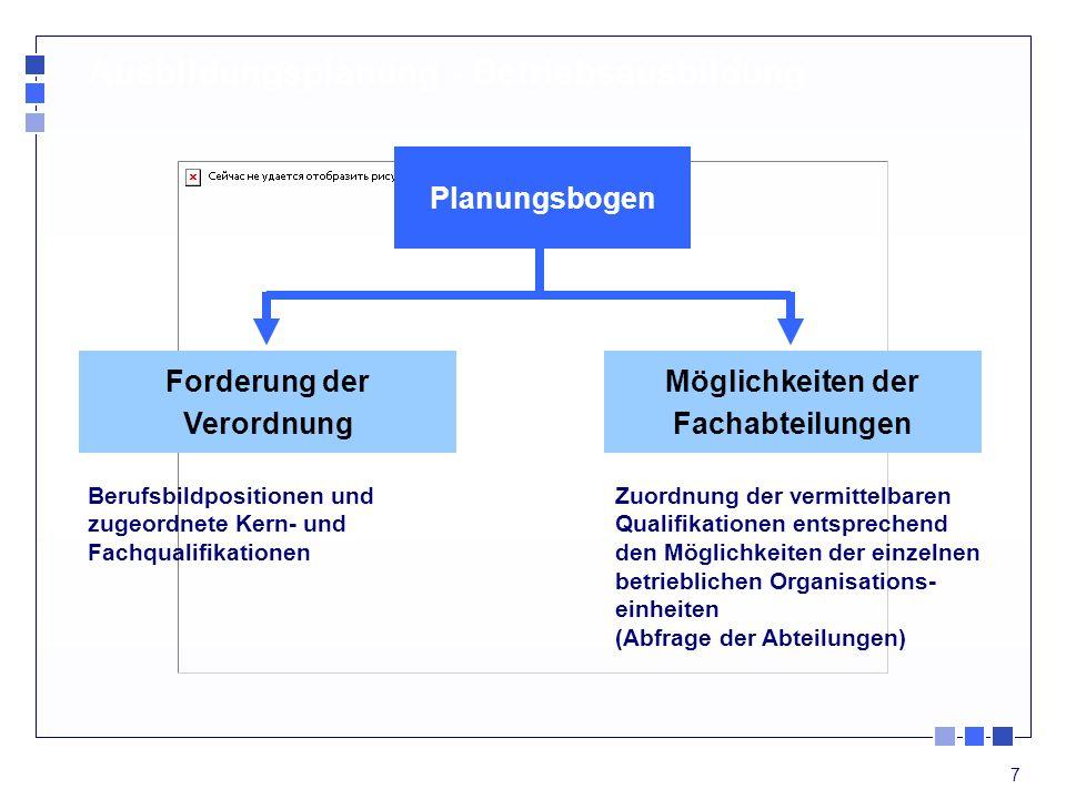 7 Ausbildungsplanung - Betriebsausbildung Planungsbogen Forderung der Verordnung Möglichkeiten der Fachabteilungen Berufsbildpositionen und zugeordnet