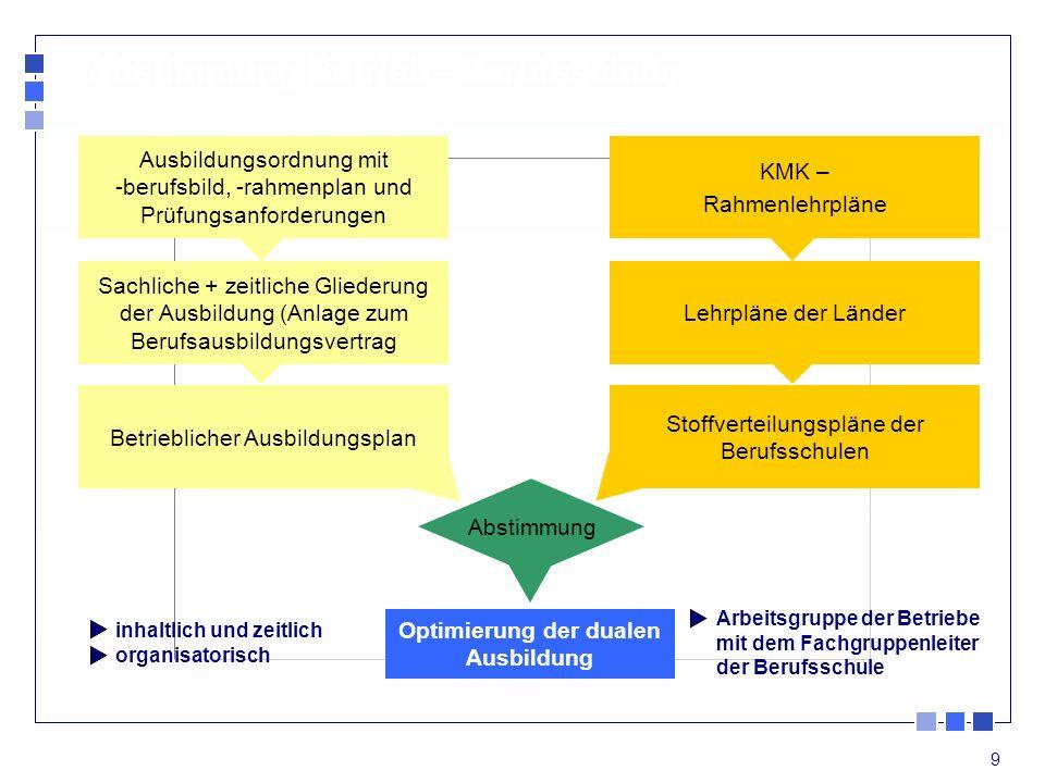 9 Abstimmung Betrieb - Berufsschule Ausbildungsordnung mit -berufsbild, -rahmenplan und Prüfungsanforderungen KMK – Rahmenlehrpläne Sachliche + zeitli