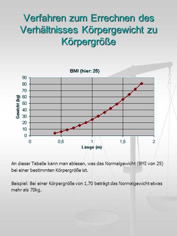 Verfahren zum Errechnen des Verhältnisses Körpergewicht zu Körpergröße An dieser Tabelle kann man ablesen, was das Normalgewicht (BMI von 25) bei eine