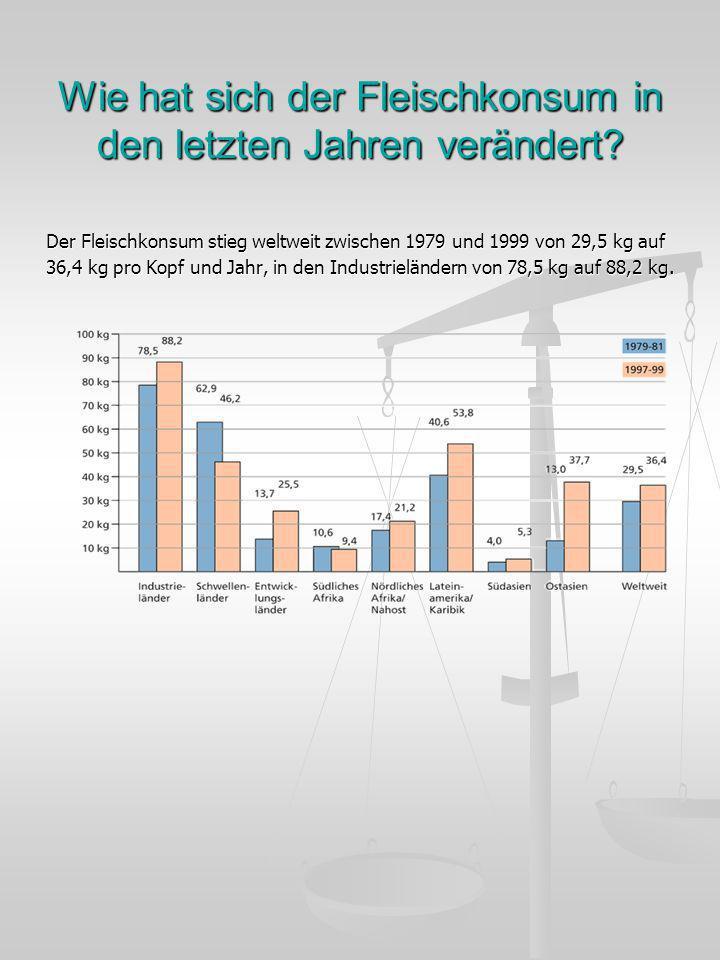 Wie hat sich der Fleischkonsum in den letzten Jahren verändert? Der Fleischkonsum stieg weltweit zwischen 1979 und 1999 von 29,5 kg auf 36,4 kg pro Ko