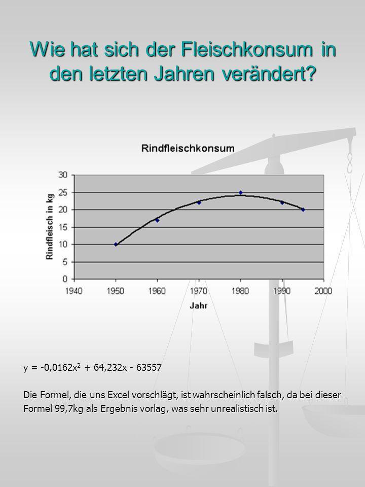 Wie hat sich der Fleischkonsum in den letzten Jahren verändert? y = -0,0162x 2 + 64,232x - 63557 Die Formel, die uns Excel vorschlägt, ist wahrscheinl