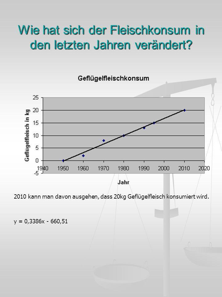 Wie hat sich der Fleischkonsum in den letzten Jahren verändert? 2010 kann man davon ausgehen, dass 20kg Geflügelfleisch konsumiert wird. y = 0,3386x -