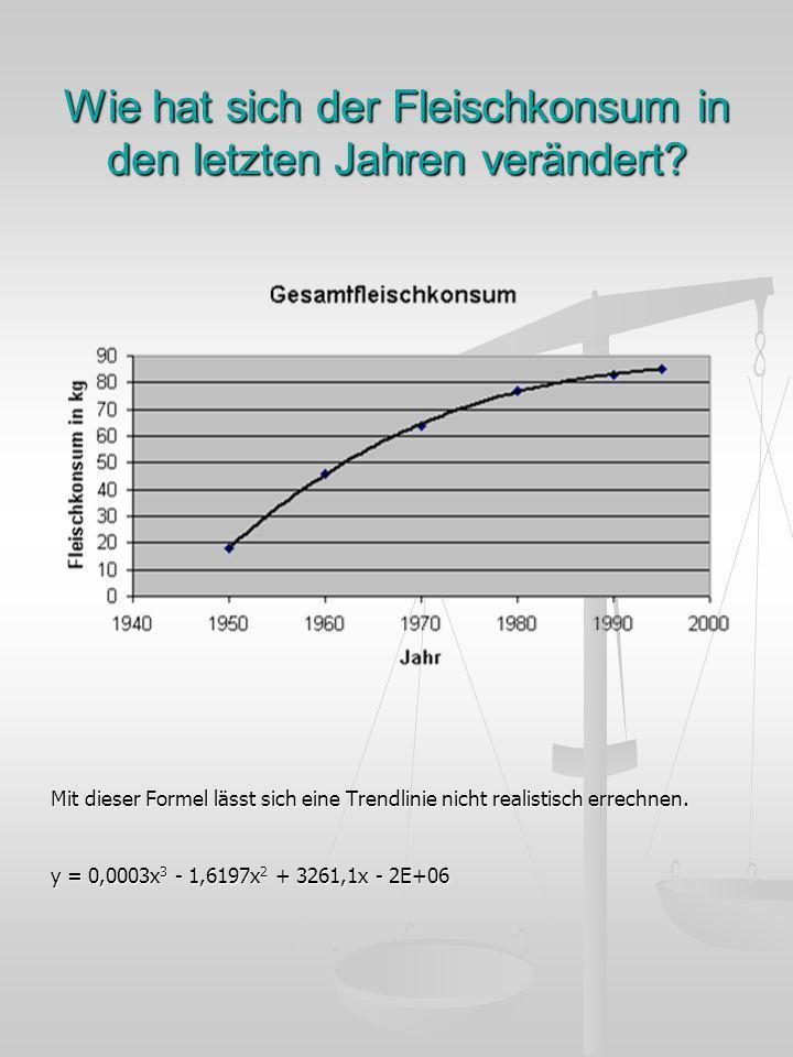 Wie hat sich der Fleischkonsum in den letzten Jahren verändert? Mit dieser Formel lässt sich eine Trendlinie nicht realistisch errechnen. y = 0,0003x