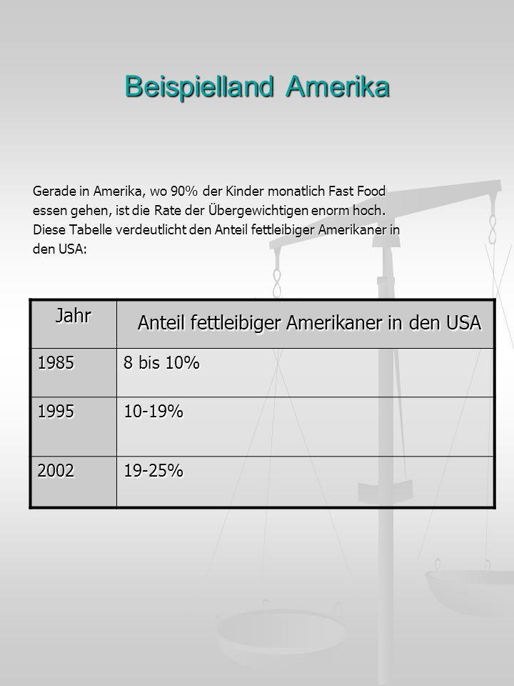 Beispielland Amerika Gerade in Amerika, wo 90% der Kinder monatlich Fast Food essen gehen, ist die Rate der Übergewichtigen enorm hoch. Diese Tabelle