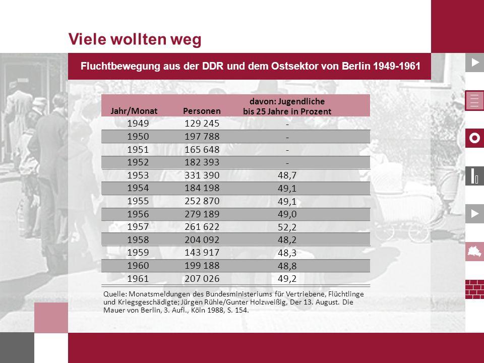 Fluchtbewegung aus der DDR und dem Ostsektor von Berlin 1949-1961 Quelle: Monatsmeldungen des Bundesministeriums für Vertriebene, Flüchtlinge und Krie