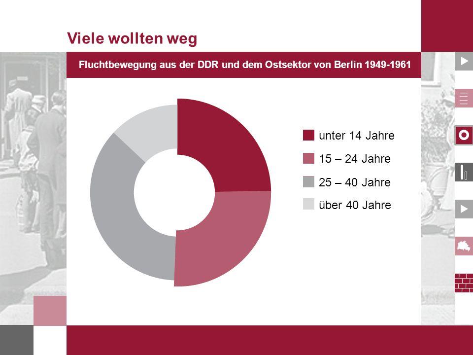 Fluchtbewegung aus der DDR und dem Ostsektor von Berlin 1949-1961 Viele wollten weg unter 14 Jahre 15 – 24 Jahre 25 – 40 Jahre über 40 Jahre