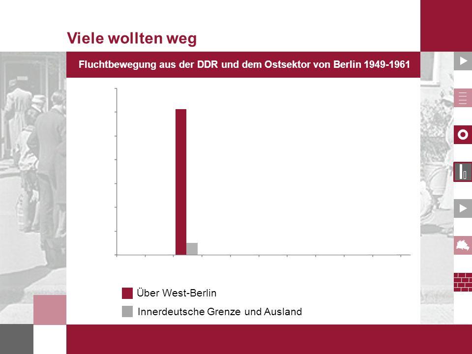 Fluchtbewegung aus der DDR und dem Ostsektor von Berlin 1949-1961 Viele wollten weg Über West-Berlin Innerdeutsche Grenze und Ausland