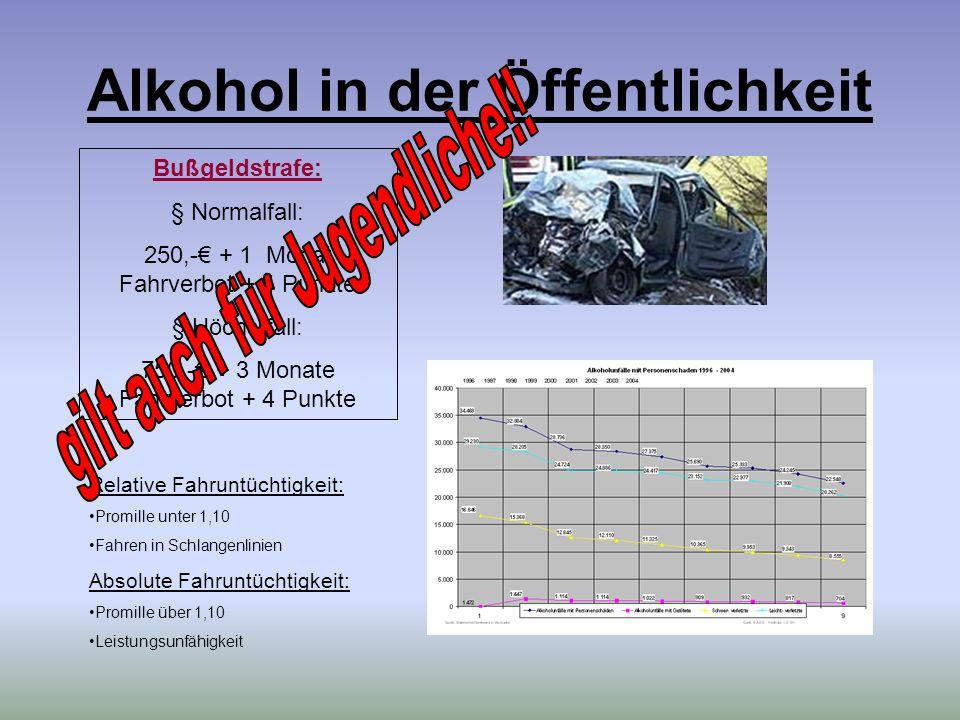 Alkohol in der Öffentlichkeit Bußgeldstrafe: § Normalfall: 250,- + 1 Monat Fahrverbot + 4 Punkte § Höchstfall: 750,- + 3 Monate Fahrverbot + 4 Punkte