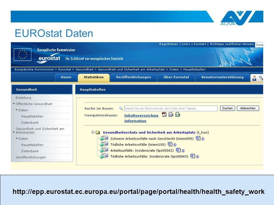EUROstat Daten http://epp.eurostat.ec.europa.eu/portal/page/portal/health/health_safety_work