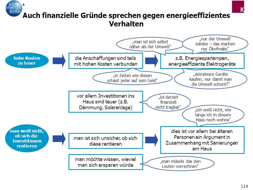 114 Auch finanzielle Gründe sprechen gegen energieeffizientes Verhalten hohe Kosten zu teuer z.B.