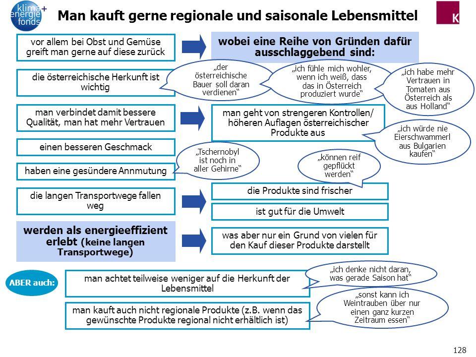 128 Man kauft gerne regionale und saisonale Lebensmittel die österreichische Herkunft ist wichtig einen besseren Geschmack haben eine gesündere Annmutung Tschernobyl ist noch in aller Gehirne man achtet teilweise weniger auf die Herkunft der Lebensmittel man kauft auch nicht regionale Produkte (z.B.
