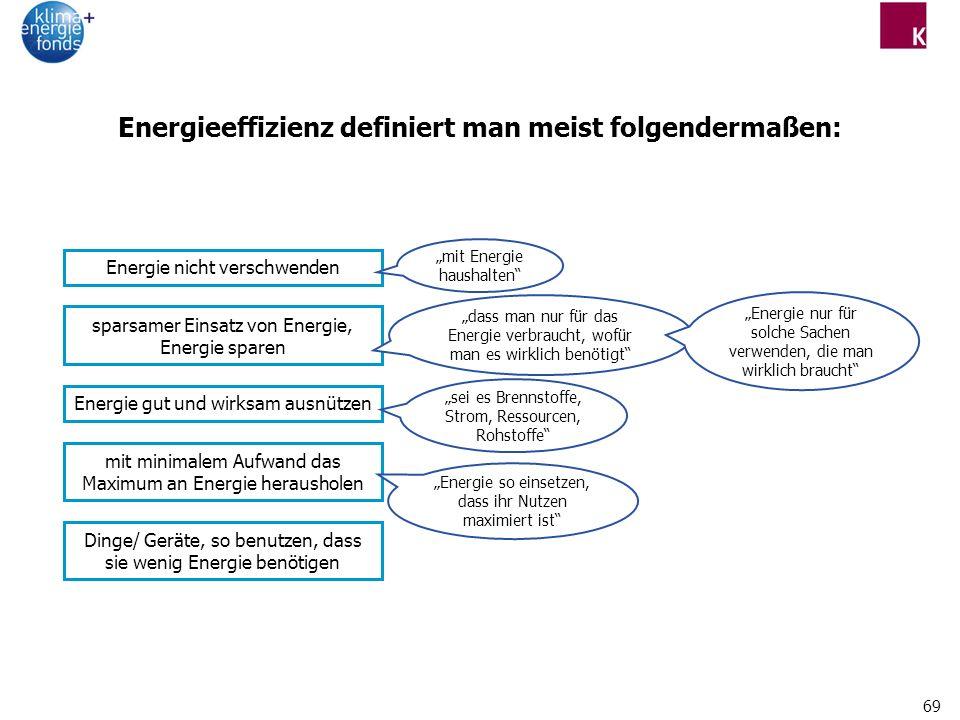69 Energieeffizienz definiert man meist folgendermaßen: Energie nicht verschwenden Energie gut und wirksam ausnützen sparsamer Einsatz von Energie, Energie sparen mit minimalem Aufwand das Maximum an Energie herausholen Dinge/ Geräte, so benutzen, dass sie wenig Energie benötigen sei es Brennstoffe, Strom, Ressourcen, Rohstoffe dass man nur für das Energie verbraucht, wofür man es wirklich benötigt Energie nur für solche Sachen verwenden, die man wirklich braucht mit Energie haushalten Energie so einsetzen, dass ihr Nutzen maximiert ist