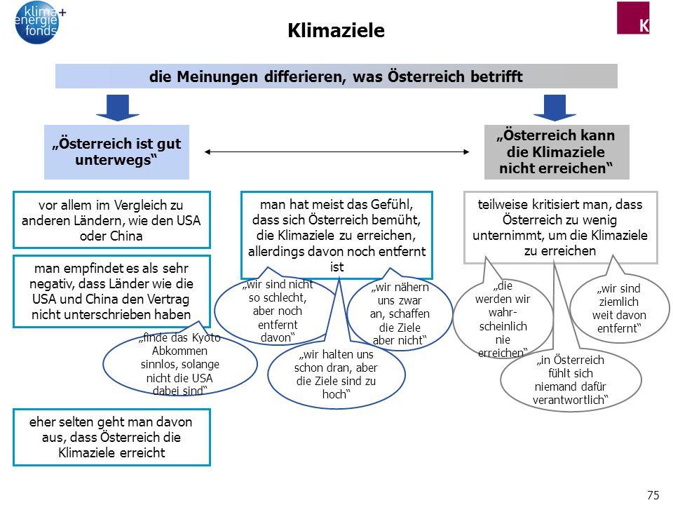 75 Klimaziele die Meinungen differieren, was Österreich betrifft vor allem im Vergleich zu anderen Ländern, wie den USA oder China man empfindet es als sehr negativ, dass Länder wie die USA und China den Vertrag nicht unterschrieben haben Österreich ist gut unterwegs Österreich kann die Klimaziele nicht erreichen man hat meist das Gefühl, dass sich Österreich bemüht, die Klimaziele zu erreichen, allerdings davon noch entfernt ist eher selten geht man davon aus, dass Österreich die Klimaziele erreicht teilweise kritisiert man, dass Österreich zu wenig unternimmt, um die Klimaziele zu erreichen wir nähern uns zwar an, schaffen die Ziele aber nicht finde das Kyoto Abkommen sinnlos, solange nicht die USA dabei sind wir sind nicht so schlecht, aber noch entfernt davon die werden wir wahr- scheinlich nie erreichen wir halten uns schon dran, aber die Ziele sind zu hoch wir sind ziemlich weit davon entfernt in Österreich fühlt sich niemand dafür verantwortlich
