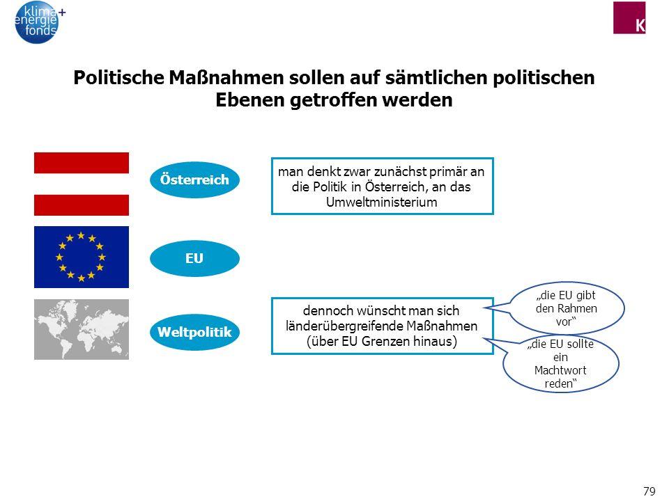 79 Politische Maßnahmen sollen auf sämtlichen politischen Ebenen getroffen werden dennoch wünscht man sich länderübergreifende Maßnahmen (über EU Grenzen hinaus) man denkt zwar zunächst primär an die Politik in Österreich, an das Umweltministerium Österreich EU Weltpolitik die EU sollte ein Machtwort reden die EU gibt den Rahmen vor