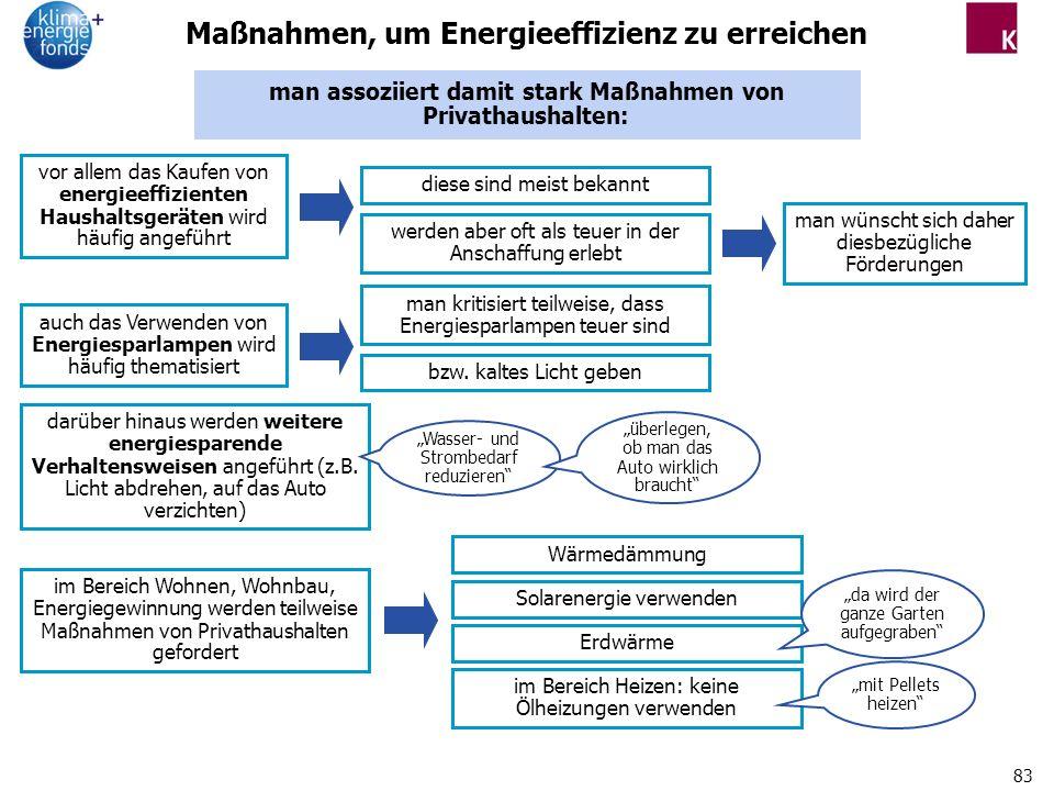83 Maßnahmen, um Energieeffizienz zu erreichen diese sind meist bekannt man assoziiert damit stark Maßnahmen von Privathaushalten: vor allem das Kaufen von energieeffizienten Haushaltsgeräten wird häufig angeführt werden aber oft als teuer in der Anschaffung erlebt man wünscht sich daher diesbezügliche Förderungen auch das Verwenden von Energiesparlampen wird häufig thematisiert man kritisiert teilweise, dass Energiesparlampen teuer sind bzw.