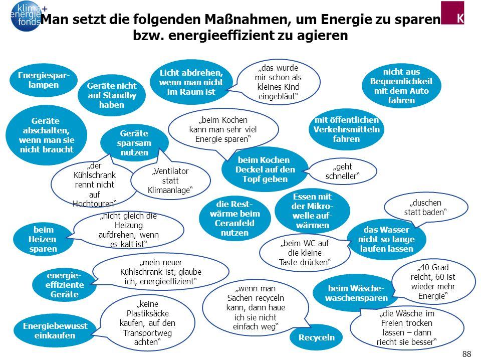 88 Man setzt die folgenden Maßnahmen, um Energie zu sparen bzw.