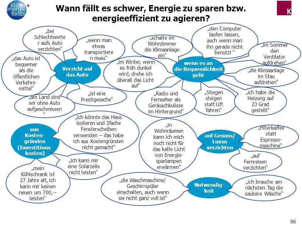 96 Wann fällt es schwer, Energie zu sparen bzw.energieeffizient zu agieren.